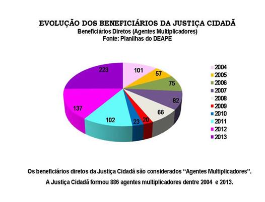 grafico-evolucao-beneficia-diretos-justica-cidada